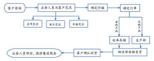 丹峰铆接机订货流程图