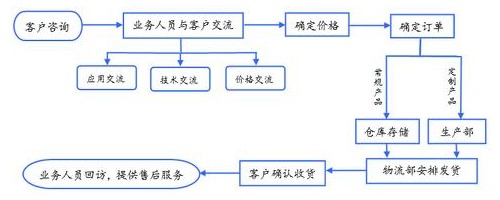 DF-MC型气液增压铆接机订货流程